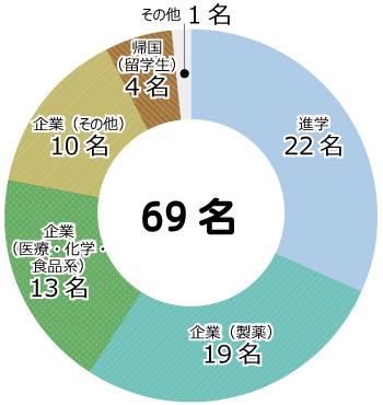 進路情報 | Graduate School and Faculty of Pharmaceutical Sciences, Kyoto University